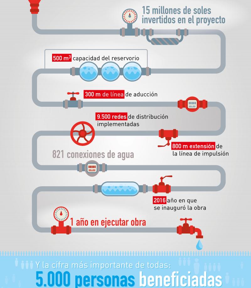 infografiaOxi